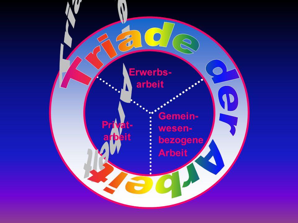 Triade der Arbeit Erwerbs- arbeit Gemein-wesen-bezogene Privat- arbeit