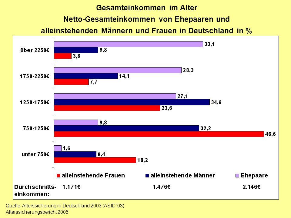 Gesamteinkommen im Alter Netto-Gesamteinkommen von Ehepaaren und