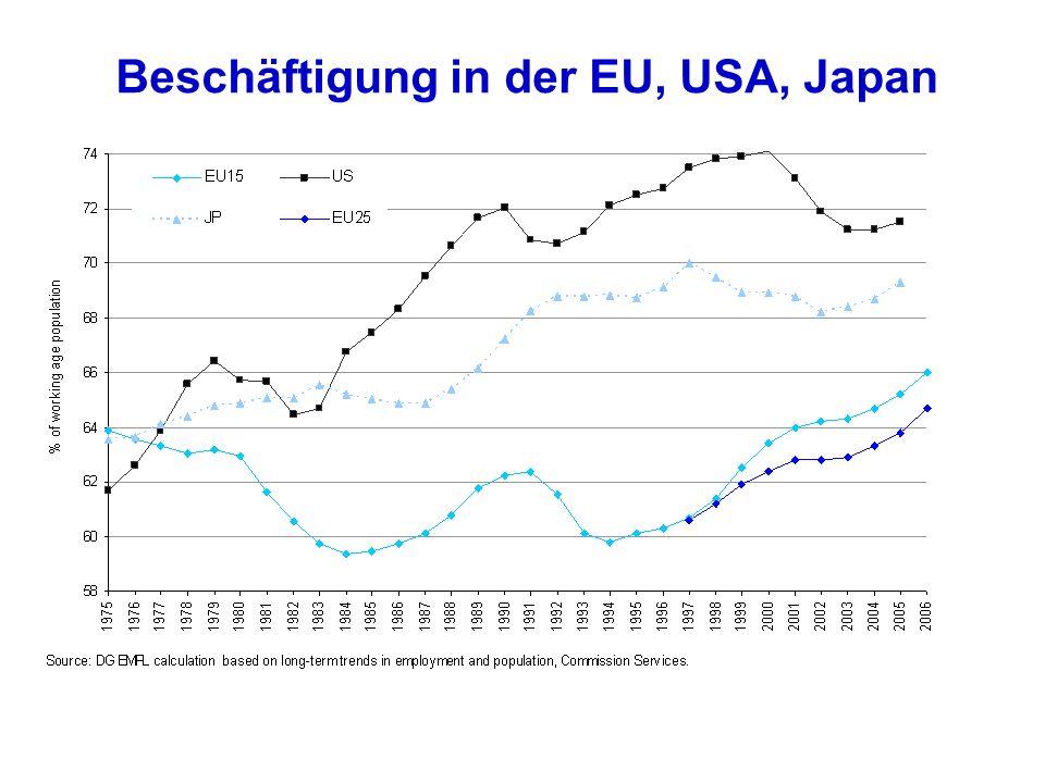 Beschäftigung in der EU, USA, Japan