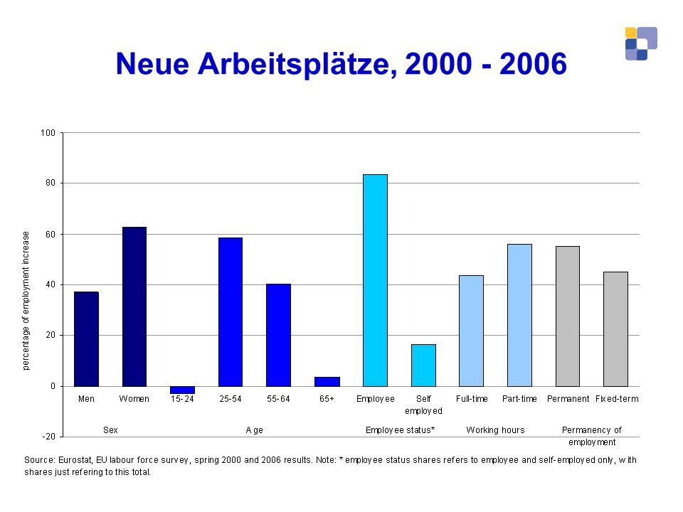 Neue Arbeitsplätze, 2000 - 2006 Die Segmentierung des Arbeitsmarkts entwickelt sich immer weiter.