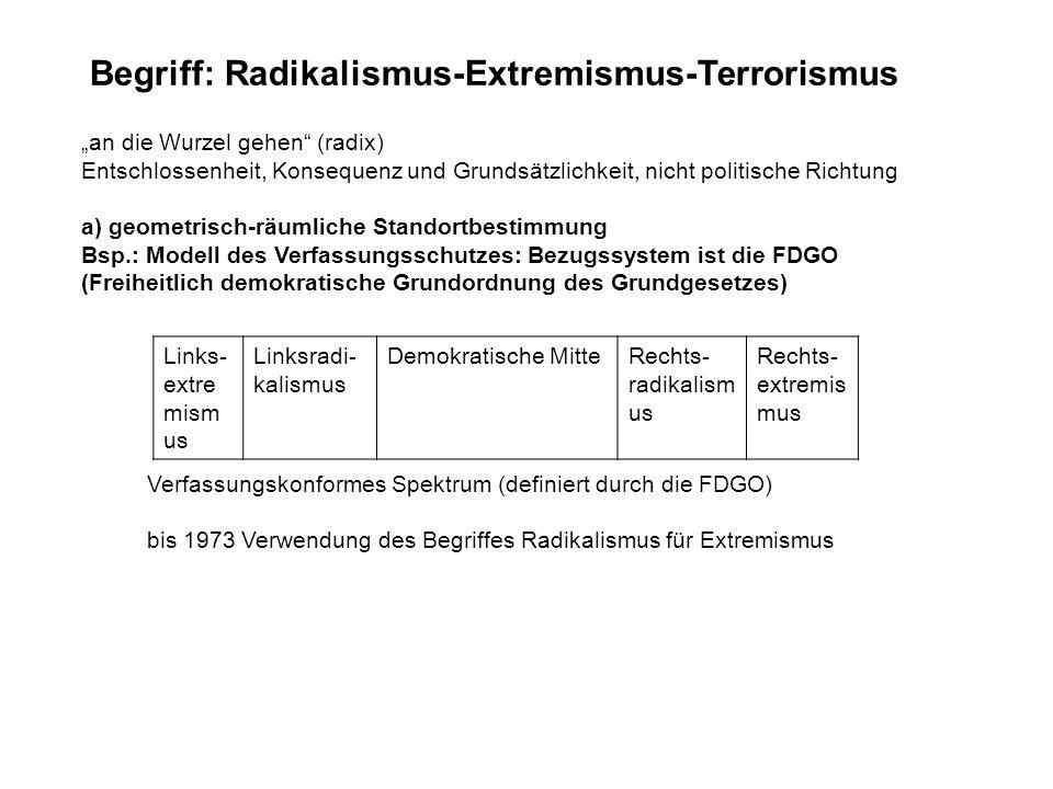 Begriff: Radikalismus-Extremismus-Terrorismus