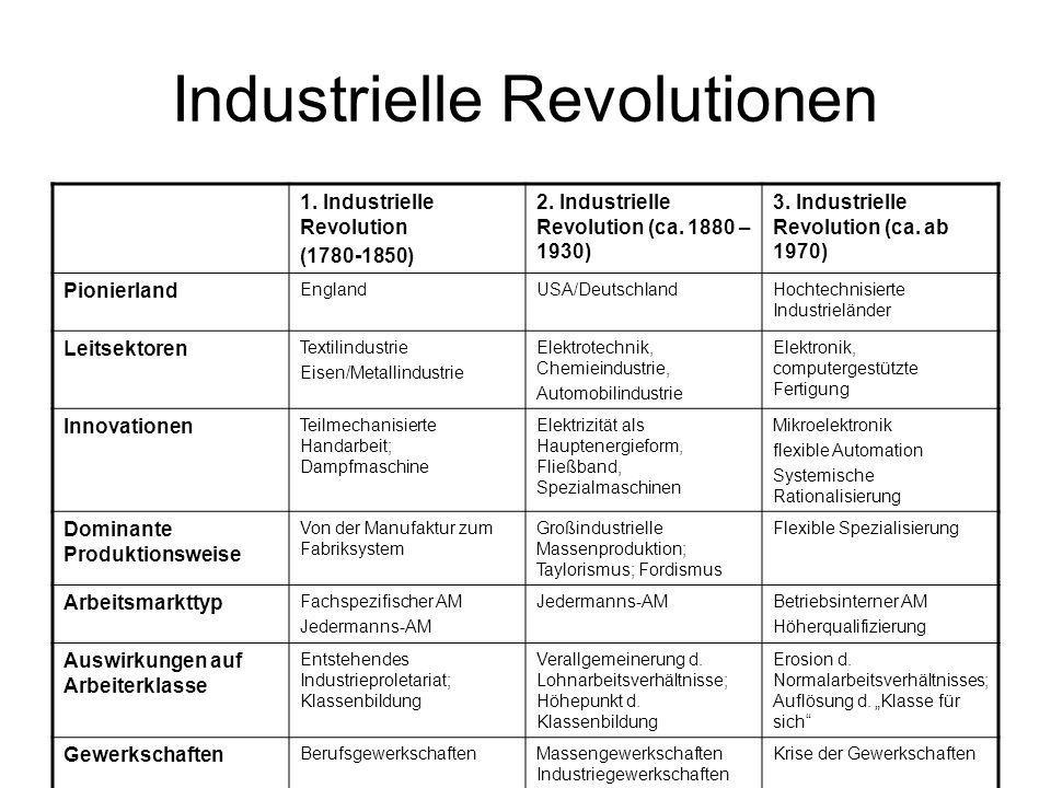 Industrielle Revolutionen