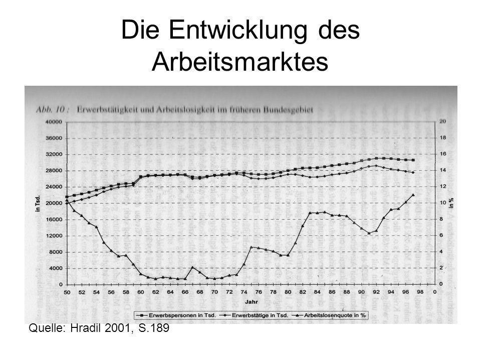 Die Entwicklung des Arbeitsmarktes