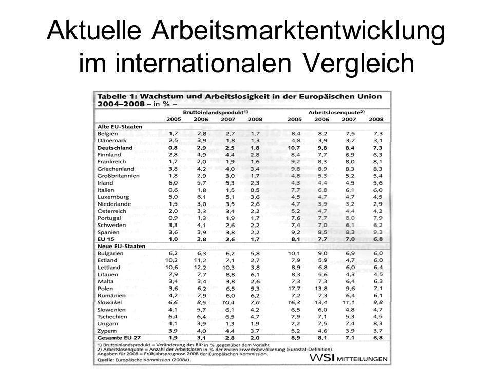 Aktuelle Arbeitsmarktentwicklung im internationalen Vergleich