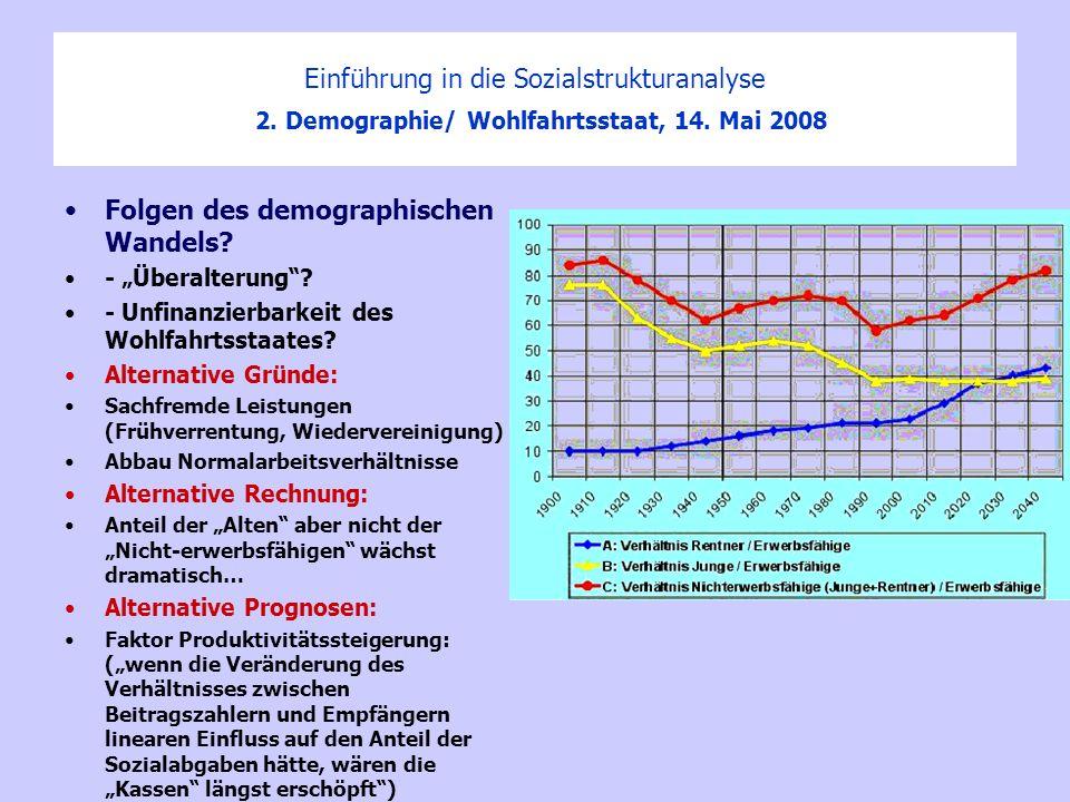 Folgen des demographischen Wandels