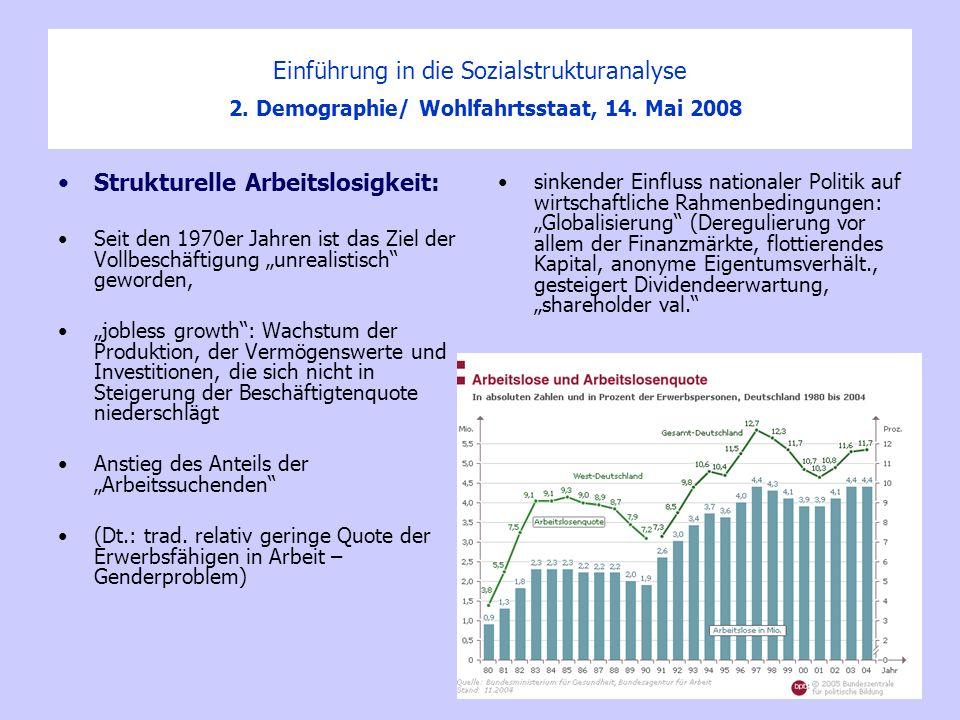 Strukturelle Arbeitslosigkeit: