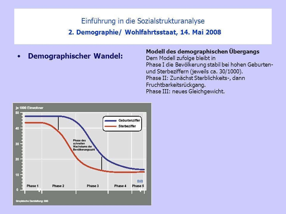 Demographischer Wandel: