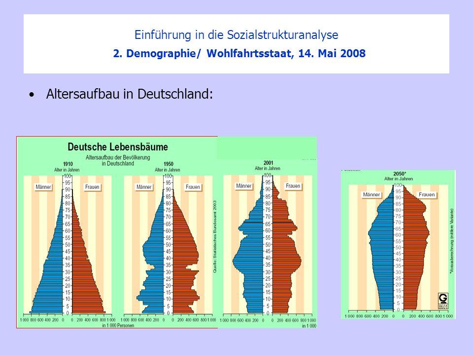 Altersaufbau in Deutschland: