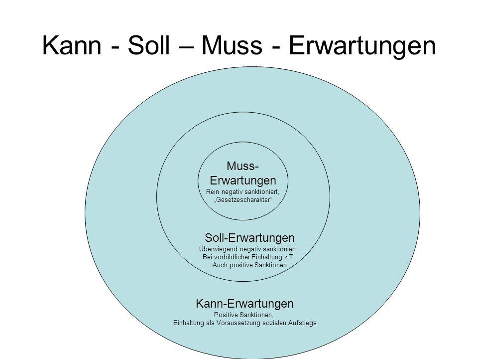 Kann - Soll – Muss - Erwartungen