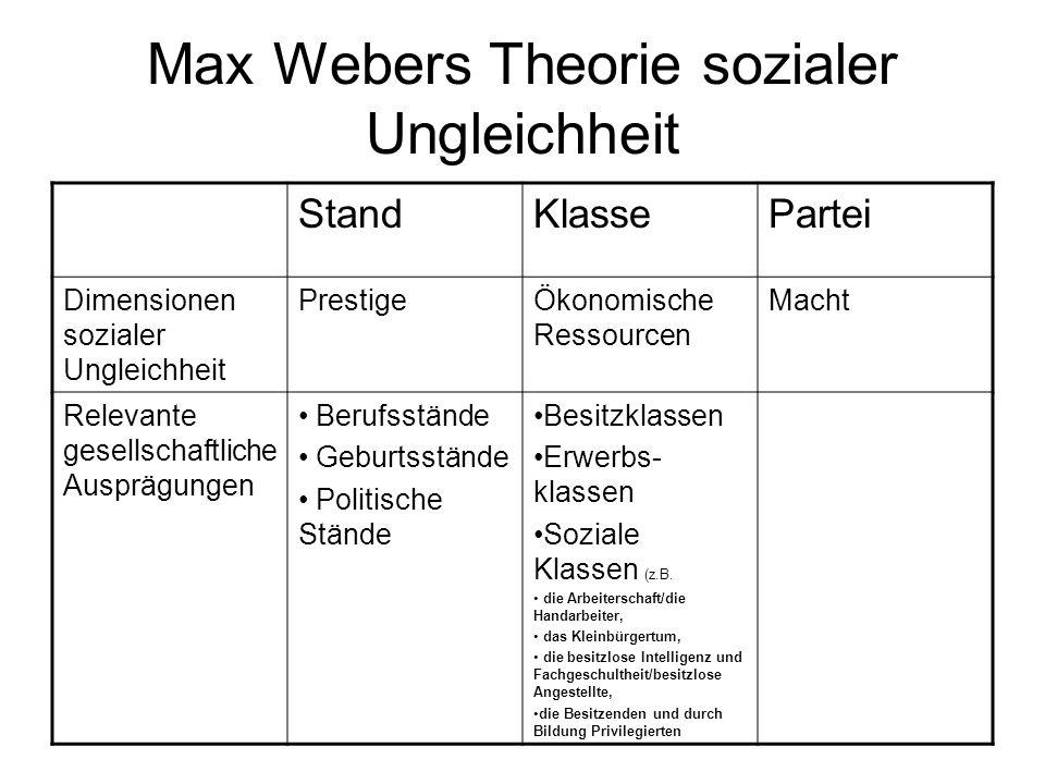 Max Webers Theorie sozialer Ungleichheit