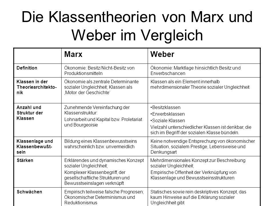 Die Klassentheorien von Marx und Weber im Vergleich