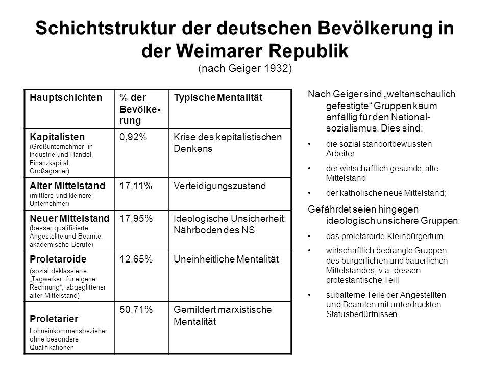 Schichtstruktur der deutschen Bevölkerung in der Weimarer Republik (nach Geiger 1932)