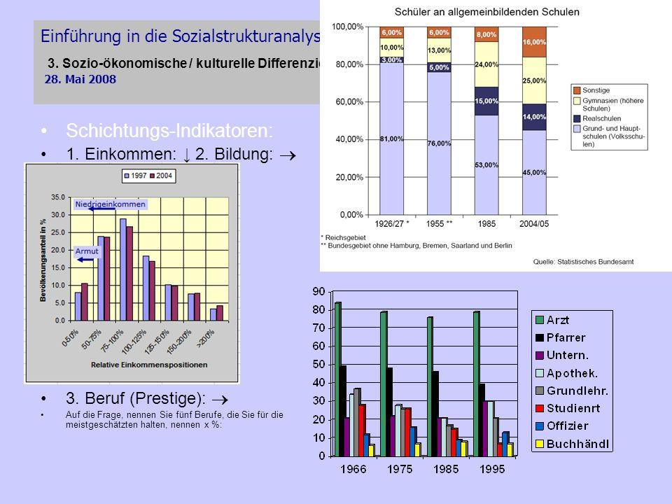 Schichtungs-Indikatoren:
