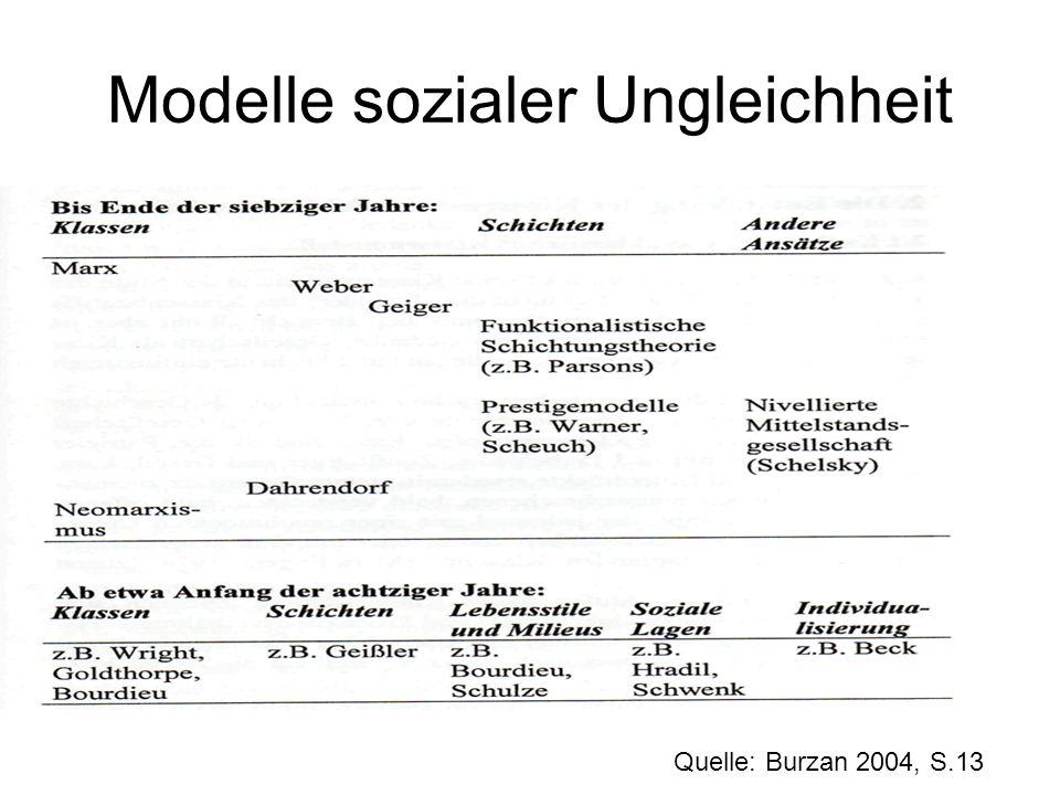 Modelle sozialer Ungleichheit