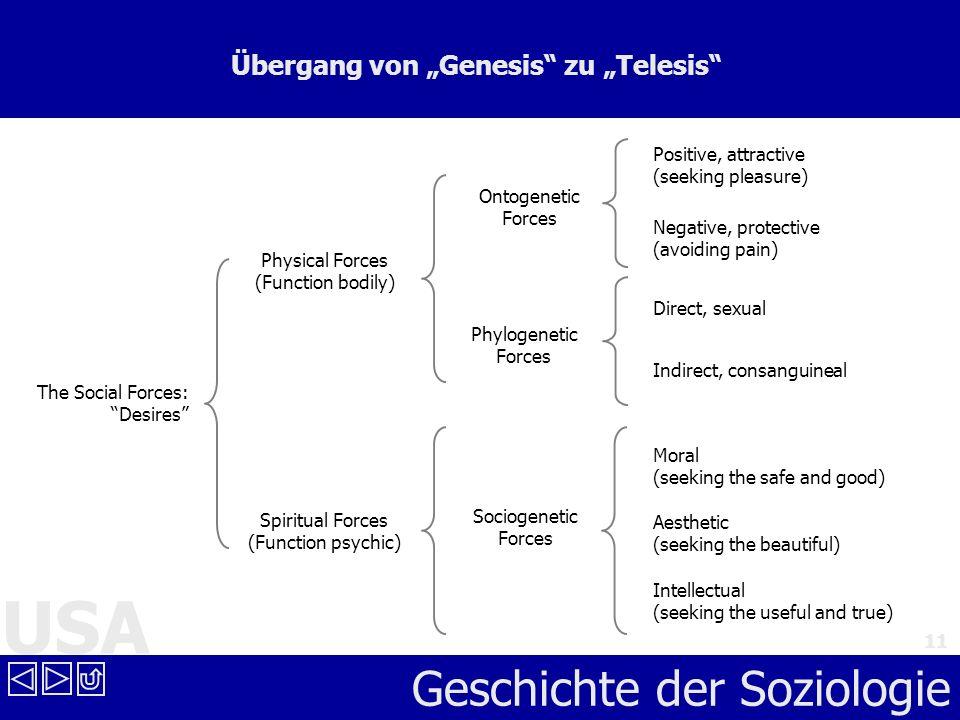 """Übergang von """"Genesis zu """"Telesis"""