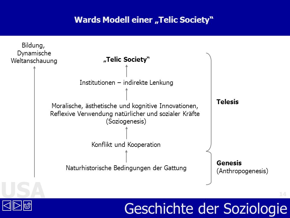 "Wards Modell einer ""Telic Society"