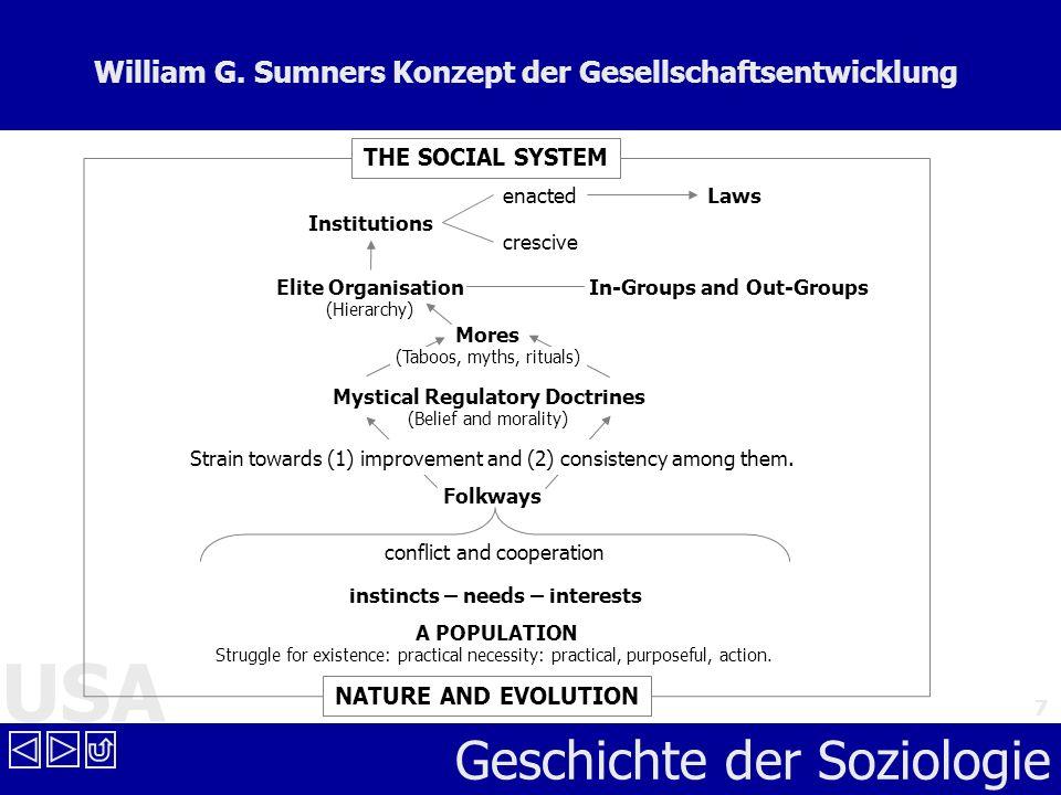 William G. Sumners Konzept der Gesellschaftsentwicklung