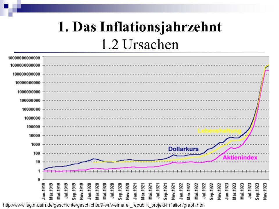 1. Das Inflationsjahrzehnt 1.2 Ursachen