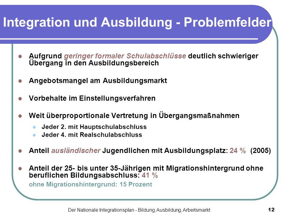 Integration und Ausbildung - Problemfelder