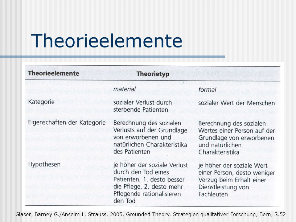 Theorieelemente Glaser, Barney G./Anselm L. Strauss, 2005, Grounded Theory.
