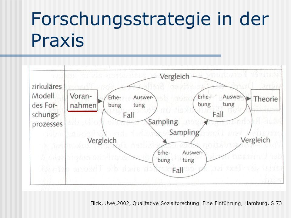Forschungsstrategie in der Praxis