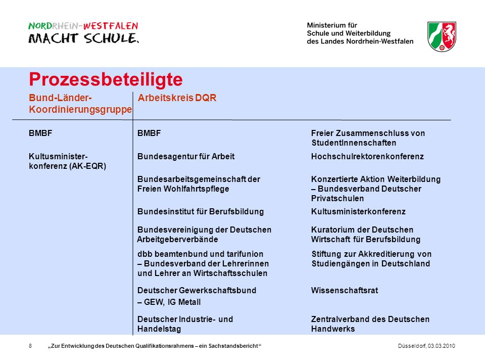 Prozessbeteiligte Bund-Länder-Koordinierungsgruppe Arbeitskreis DQR