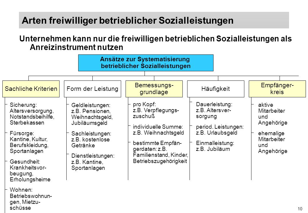 Ansätze zur Systematisierung betrieblicher Sozialleistungen