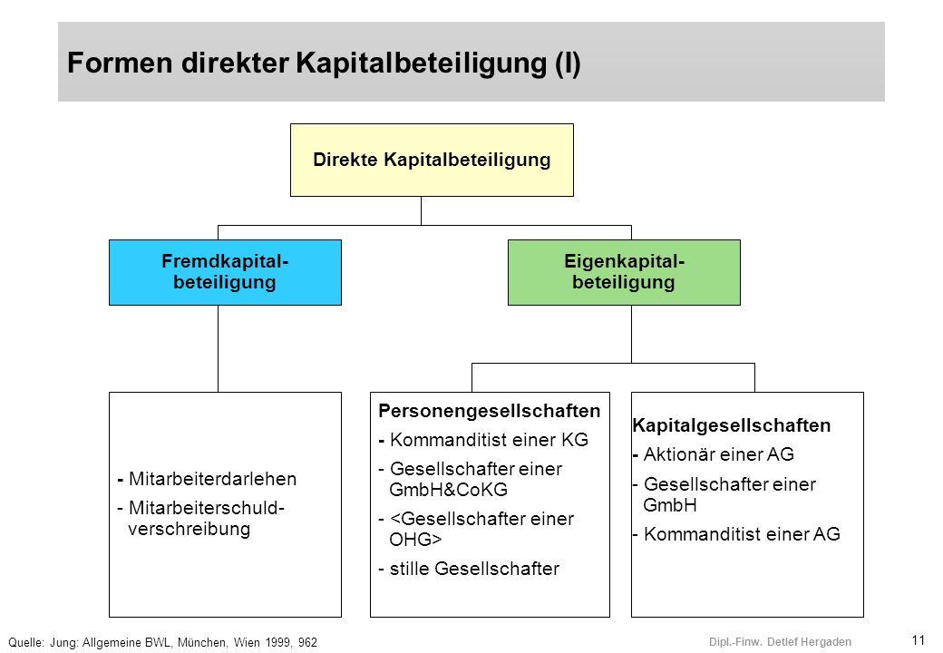 Formen direkter Kapitalbeteiligung (I)