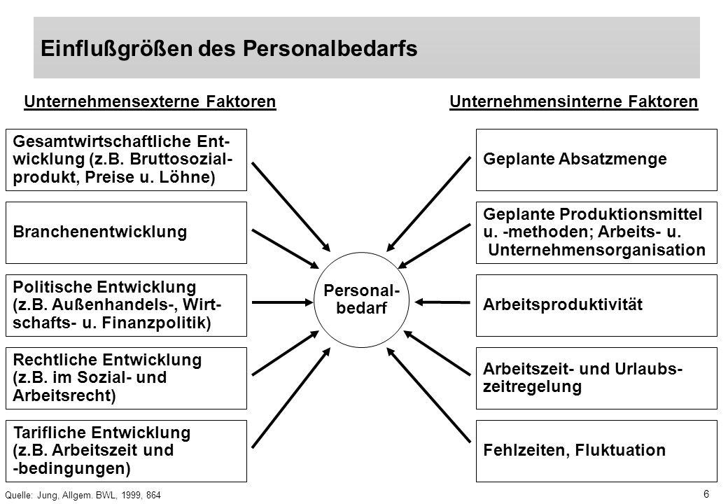 Unternehmensexterne Faktoren Unternehmensinterne Faktoren
