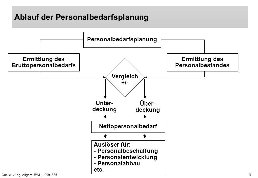Ablauf der Personalbedarfsplanung