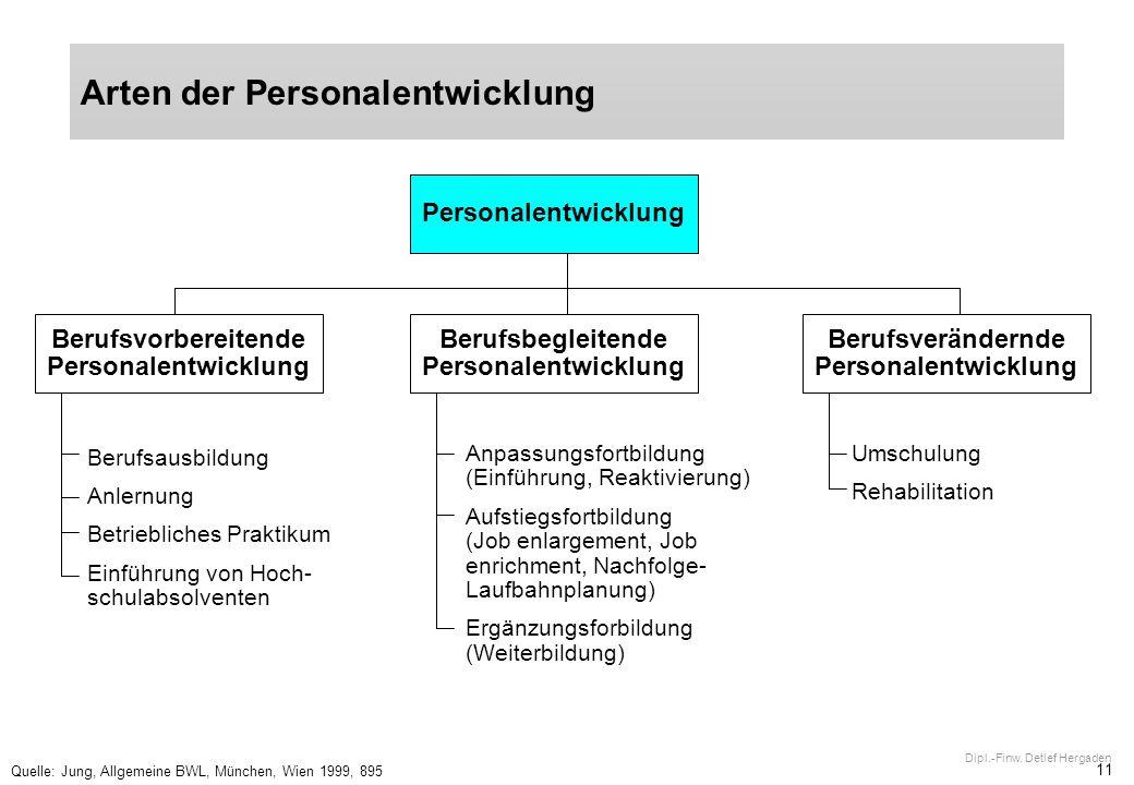 Arten der Personalentwicklung