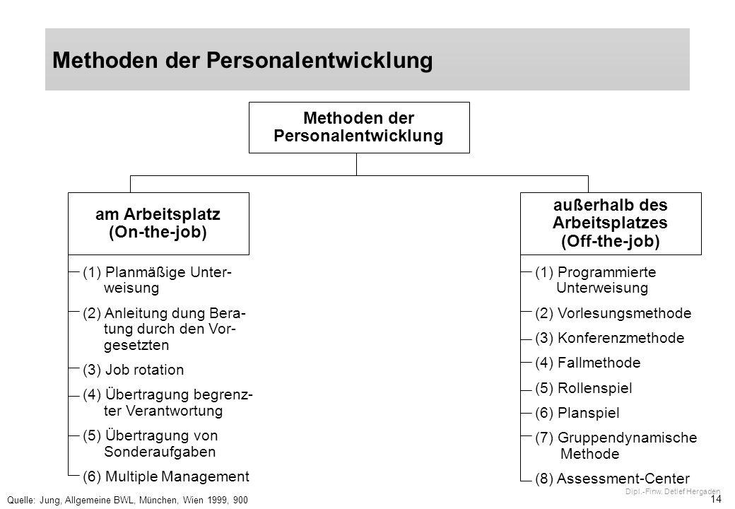 Methoden der Personalentwicklung