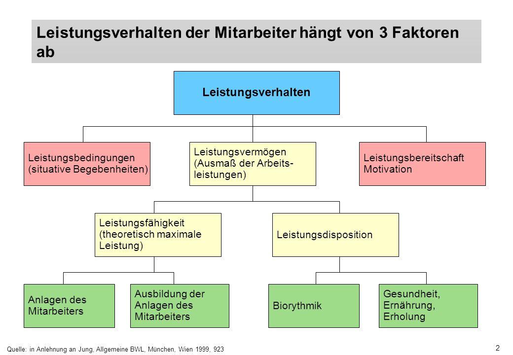 Quelle: in Anlehnung an Jung, Allgemeine BWL, München, Wien 1999, 923
