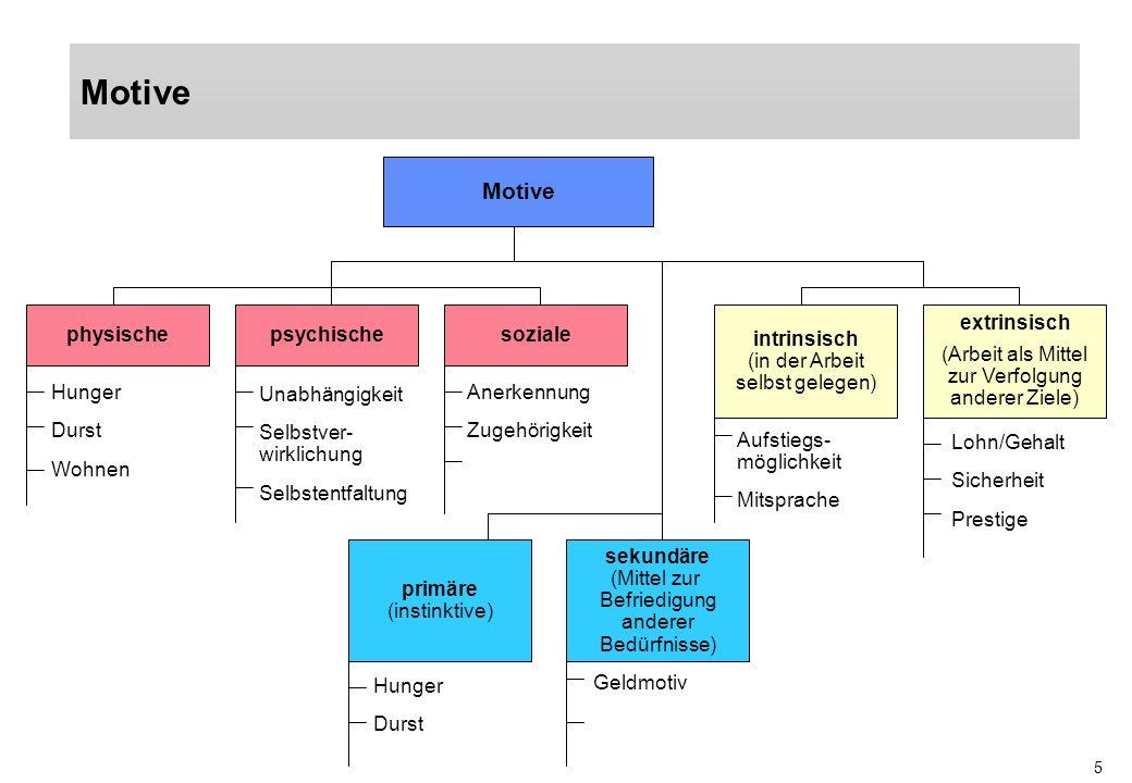 Motive Motive physische psychische soziale
