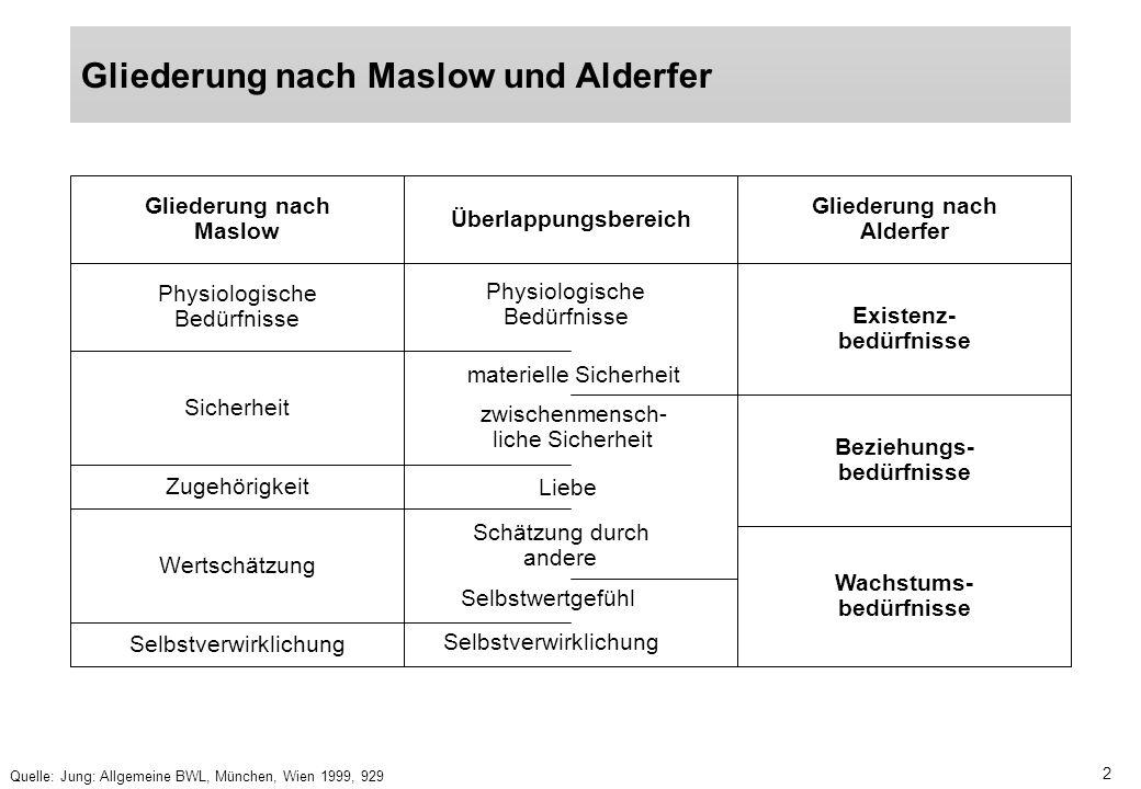 Gliederung nach Maslow und Alderfer