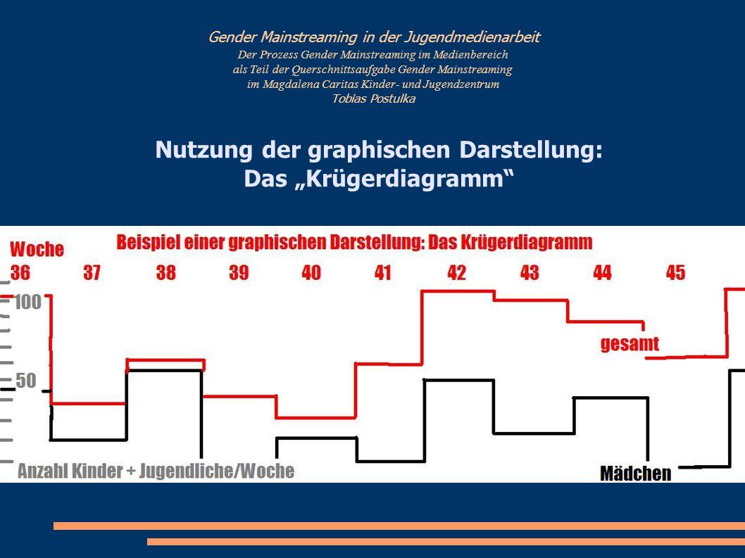 """Nutzung der graphischen Darstellung: Das """"Krügerdiagramm"""