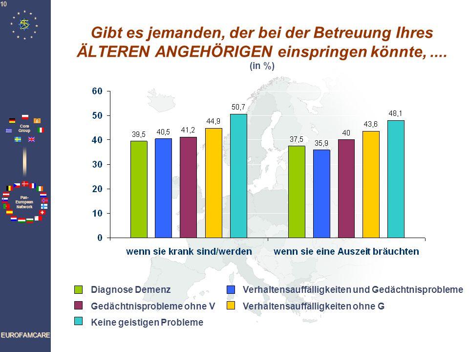 Gibt es jemanden, der bei der Betreuung Ihres ÄLTEREN ANGEHÖRIGEN einspringen könnte, .... (in %)