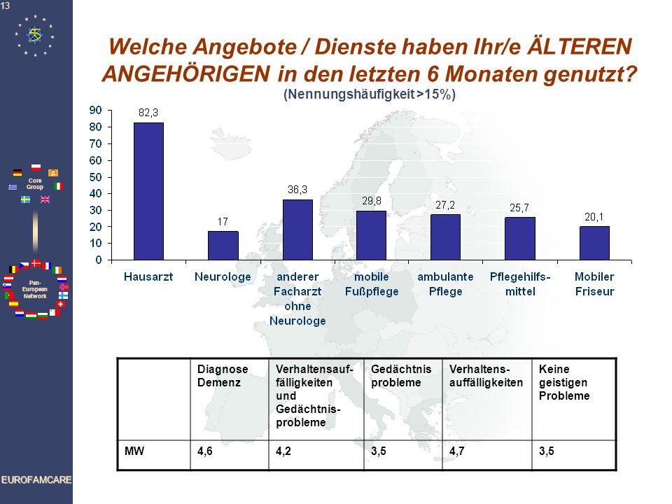 Welche Angebote / Dienste haben Ihr/e ÄLTEREN ANGEHÖRIGEN in den letzten 6 Monaten genutzt (Nennungshäufigkeit >15%)