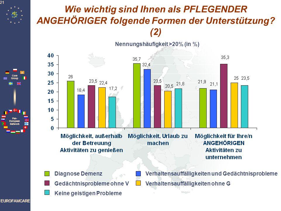 Wie wichtig sind Ihnen als PFLEGENDER ANGEHÖRIGER folgende Formen der Unterstützung (2) Nennungshäufigkeit >20% (in %)