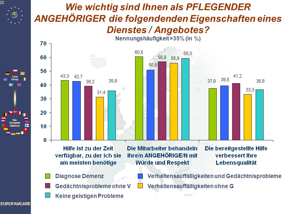 Wie wichtig sind Ihnen als PFLEGENDER ANGEHÖRIGER die folgendenden Eigenschaften eines Dienstes / Angebotes Nennungshäufigkeit >35% (in %)