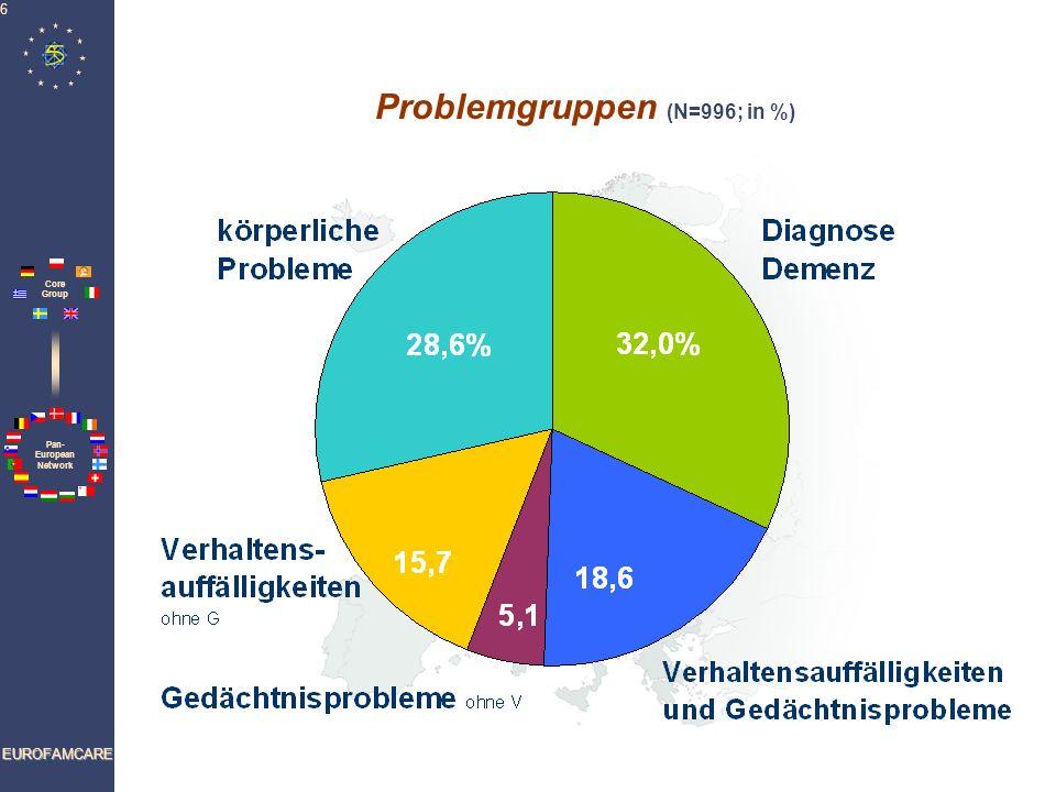 Problemgruppen (N=996; in %)