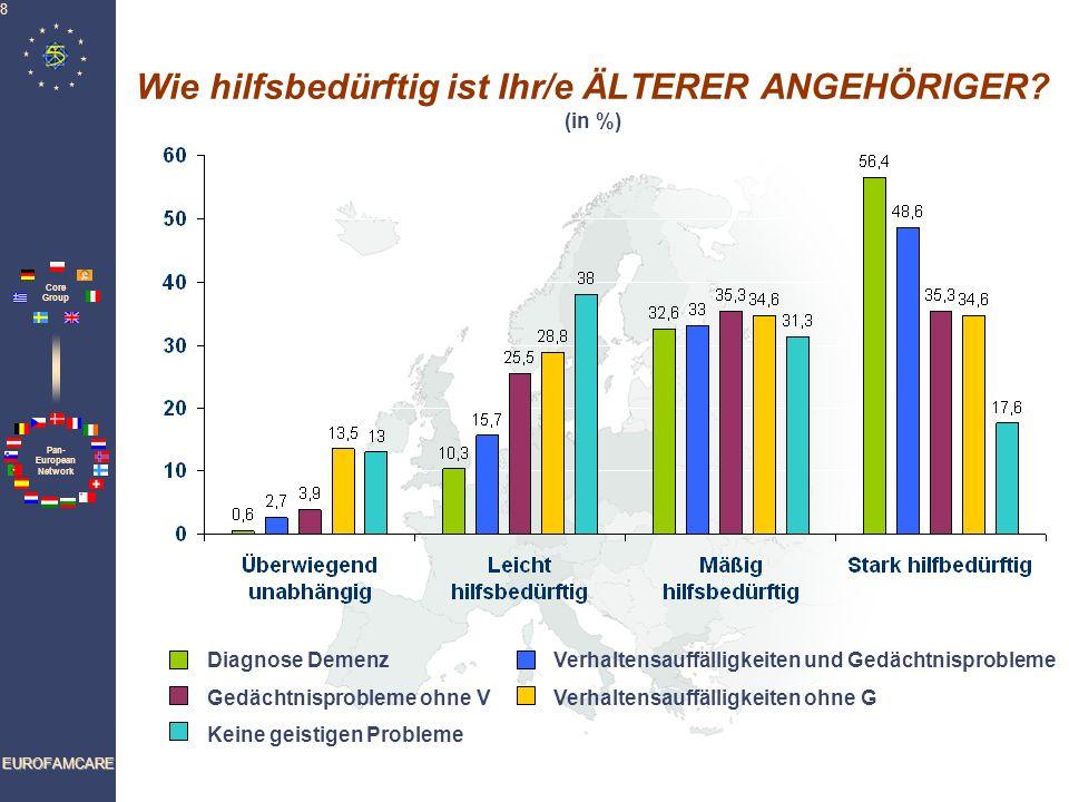 Wie hilfsbedürftig ist Ihr/e ÄLTERER ANGEHÖRIGER (in %)