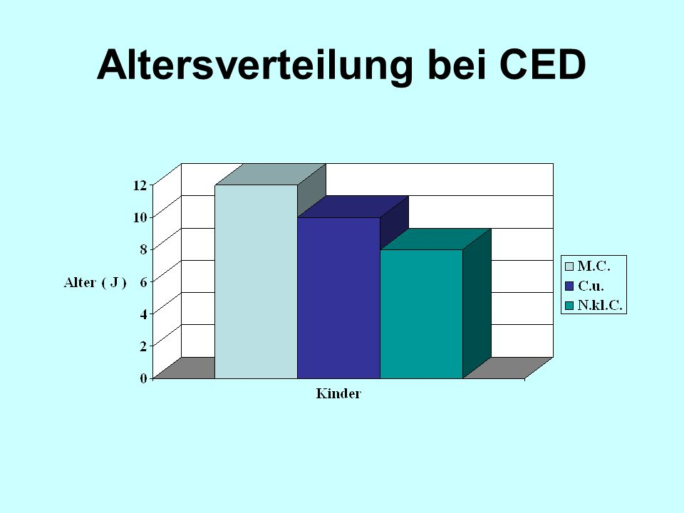 Altersverteilung bei CED