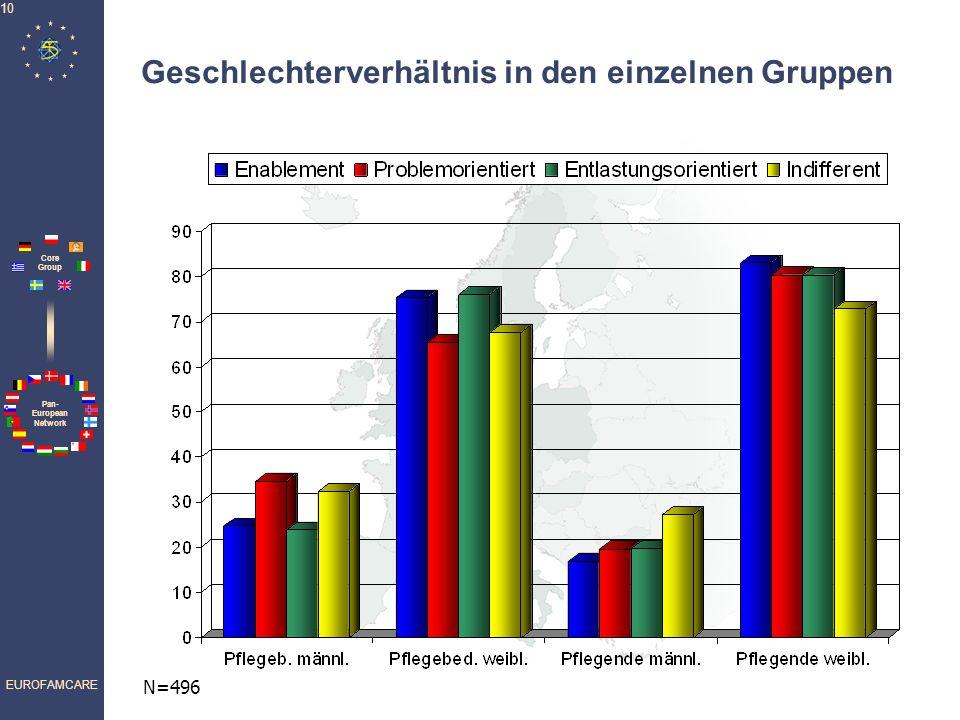 Geschlechterverhältnis in den einzelnen Gruppen