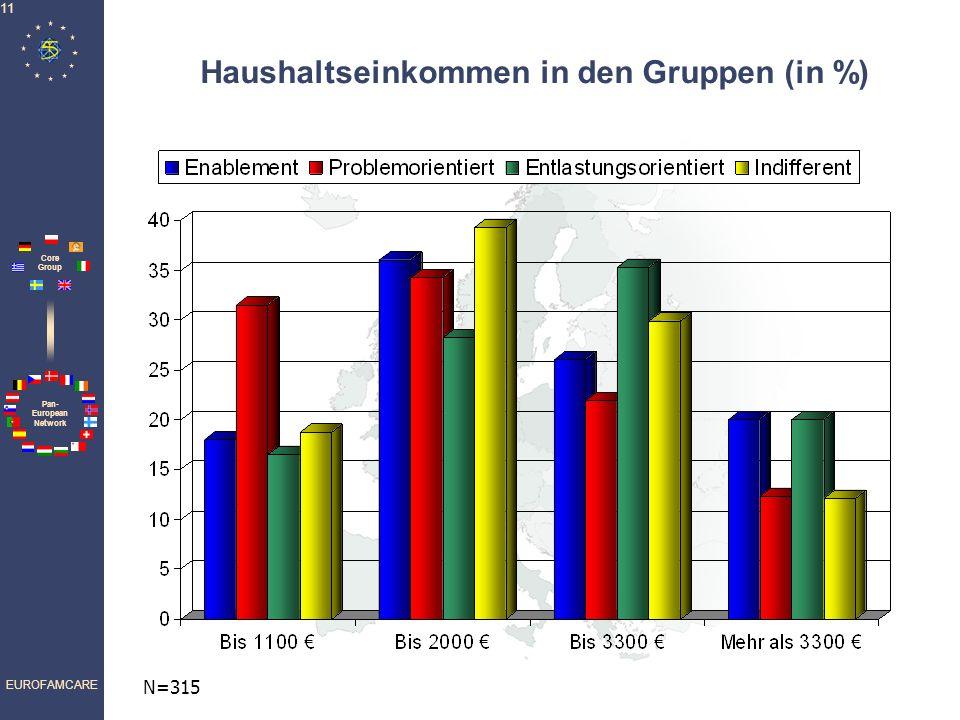 Haushaltseinkommen in den Gruppen (in %)