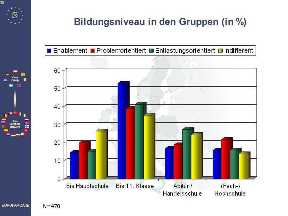 Bildungsniveau in den Gruppen (in %)