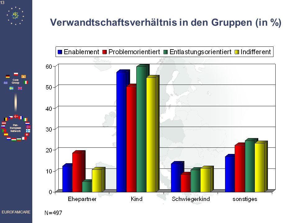 Verwandtschaftsverhältnis in den Gruppen (in %)