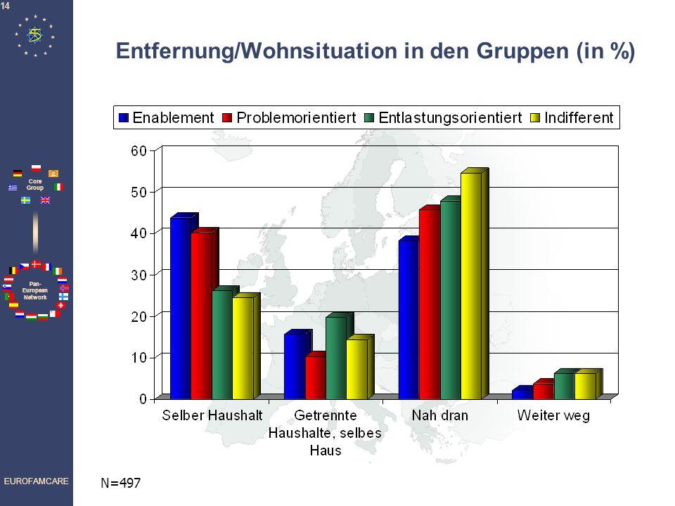 Entfernung/Wohnsituation in den Gruppen (in %)