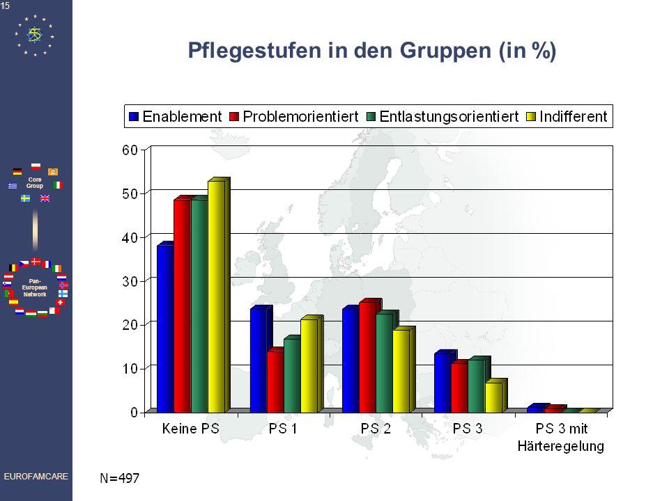 Pflegestufen in den Gruppen (in %)