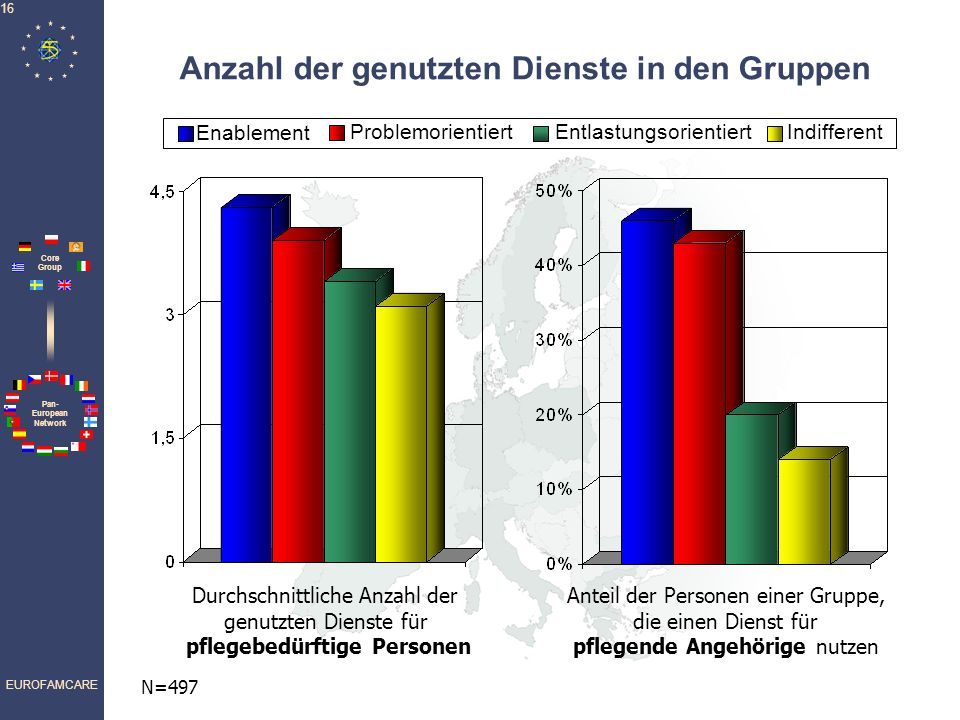 Anzahl der genutzten Dienste in den Gruppen